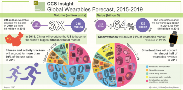 CCSInsight_Wearables_forecast_August2015.png