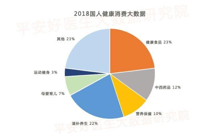 平安好医生大数据:春节健康养生类消费占67%