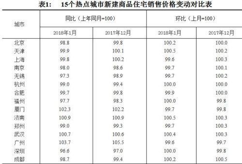 70城最新房价出炉 这11城新房价格已低于去年1月