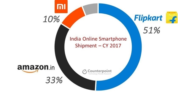 太给力!印度在线手机销量统计:小米排第三