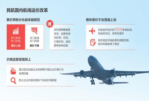 """机票价格趋于两极分化 买机票将成""""技术活"""""""