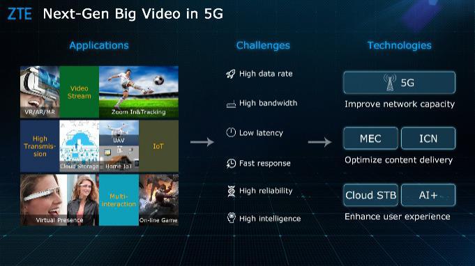 MWC 2018:中兴通讯推出面向未来的视频解决方案