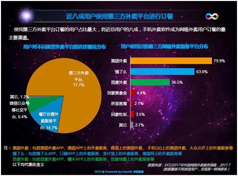 DCCI:美团外卖用户使用份额第一 占比53.9%