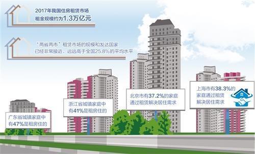 """住房租赁市场发展缓慢 如何保障""""租""""有所居?"""