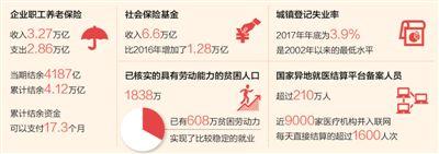 人社部:企业职工养老金收入3.27万亿 累计结余可支付17.3个月