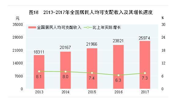 华西村人均收入_2017年人均收入增长