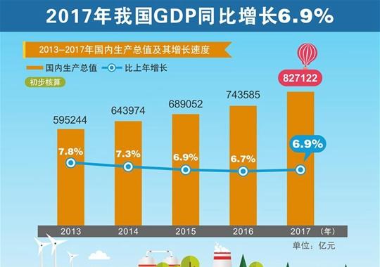 2017年我国国民经济和社会发展统计公报