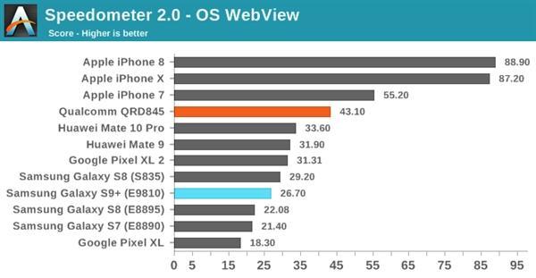 三星S9双版本对比:骁龙845碾压Exynos 9810