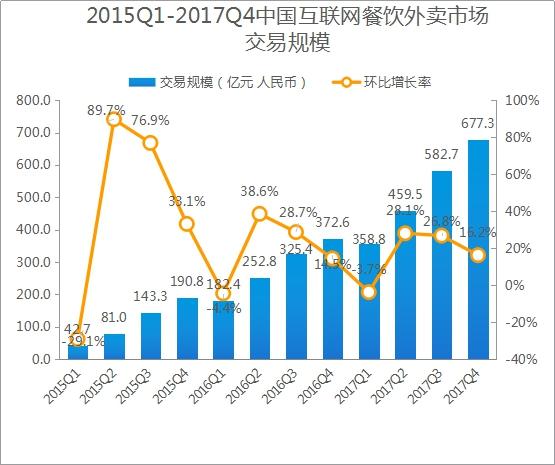 易观:外卖交易额连续三季涨八成 饿了么百度外卖领跑外卖市场