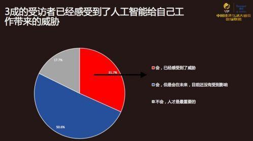 AI在中国影响有多大?3成受访者感受到工作有威胁