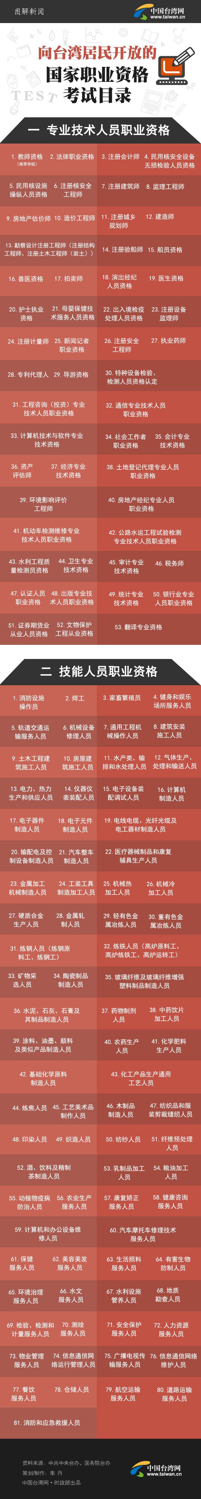 【图解新闻】向台湾居民开放的国家职业资格考试目录