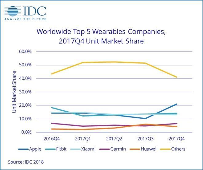 Apple Watch采用率年增长56% Fitbit下滑严重