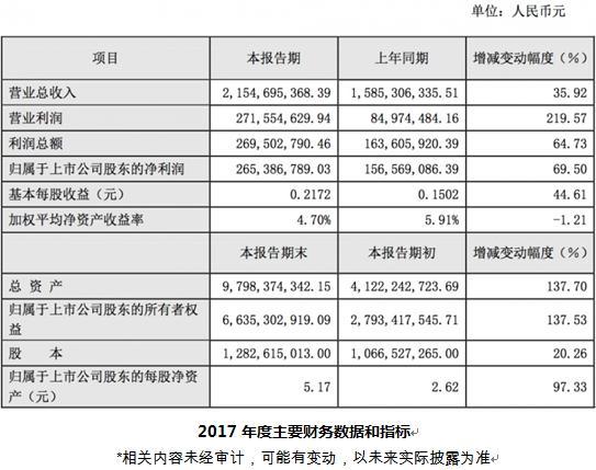 四维图新2017年度业绩快报解读