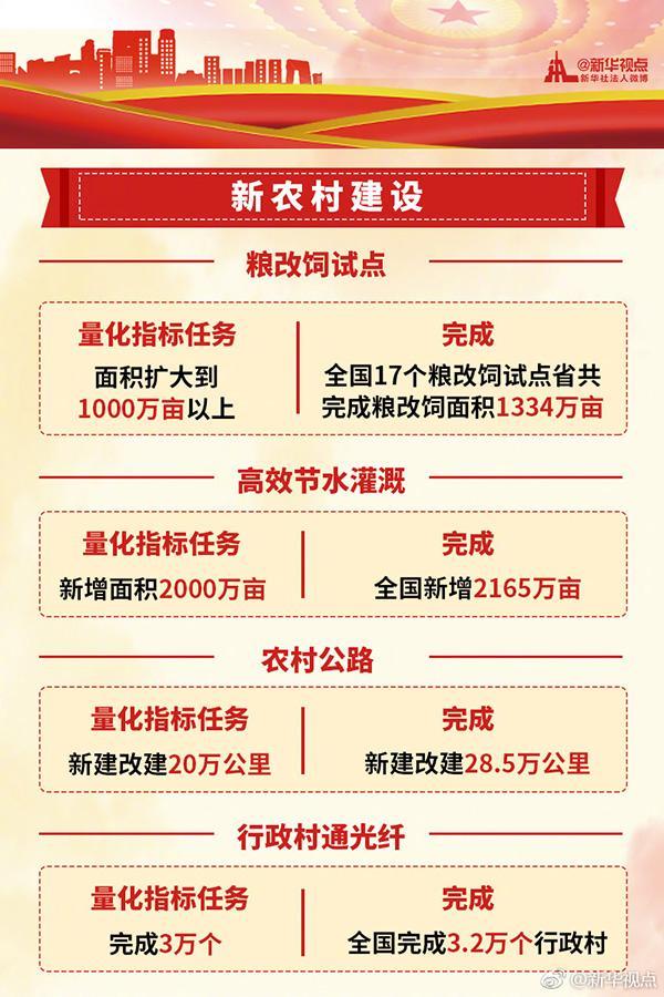 新金沙国际娱乐场网址:图解|2017年《政府工作报告》量化指标任务成绩单