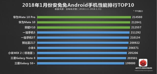 安卓手机性能排行:三星未进前五 华为霸榜前三