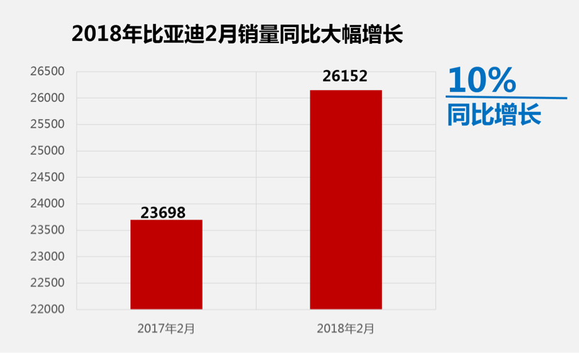 新能源销量涨300%/总销量增10% 比亚迪迎开门红