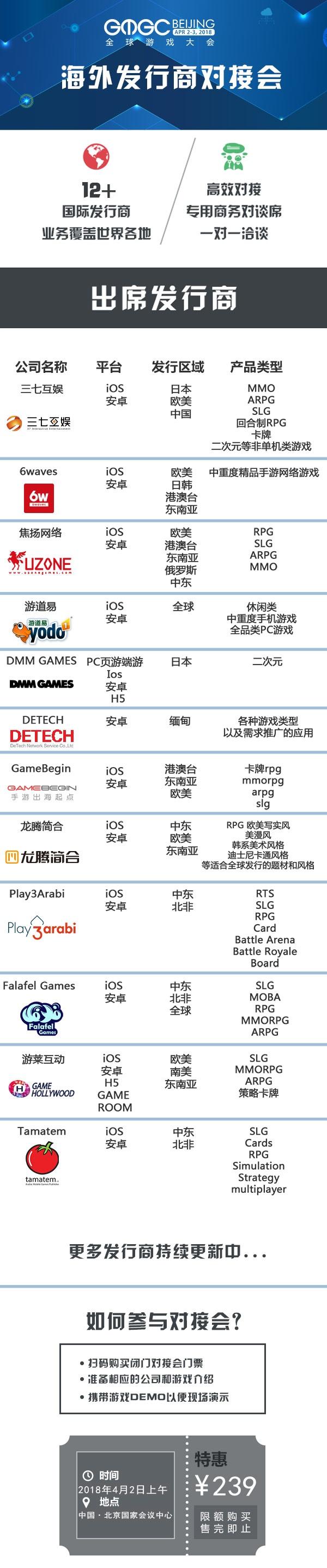 国际游戏发行商闭门对接会|首批发行商名单及产品需求公布!