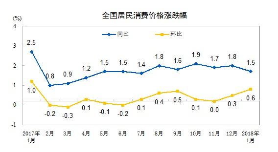 2月CPI涨幅或创近12个月新高 料今年涨幅或高于去年