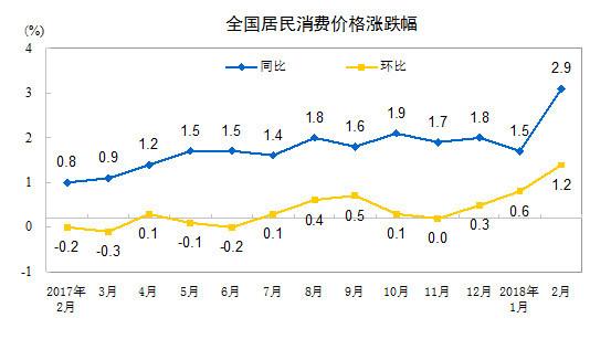 2月CPI同比增长2.9% 统计局:受春节影响涨幅扩大