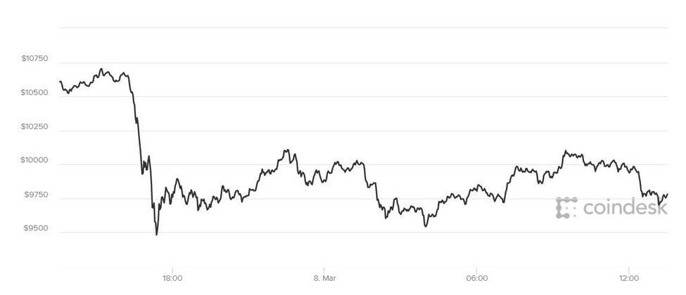 比特币安全性再被质疑 本周累跌15%