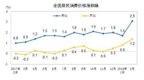 """2月CPI涨幅时隔一年重返""""2时代"""" 今年物价或仍将温和运行"""