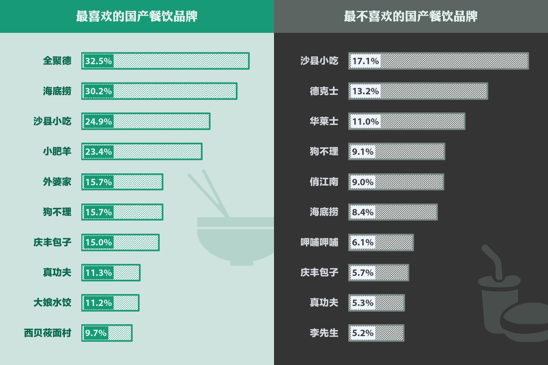 国产餐饮品牌排行榜:全聚德收获最多好评