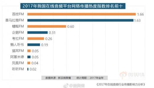 新浪微舆情发布报告 荔枝APP成2017年最受公众关注在线音频平台