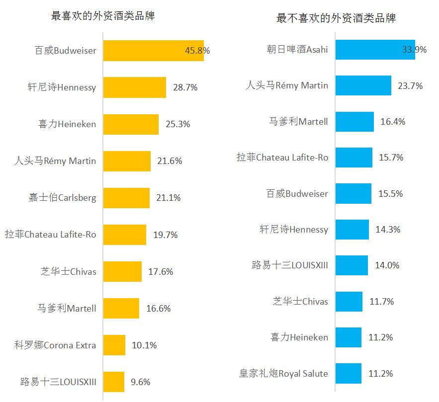 外资酒类品牌排行榜:百威最受欢迎、朝日啤酒最不受欢迎