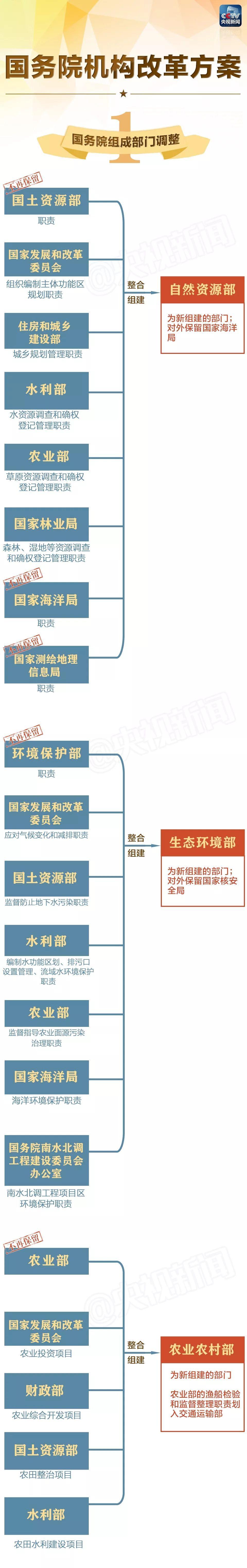 大动作!一图看懂国务院组成部门调整方案