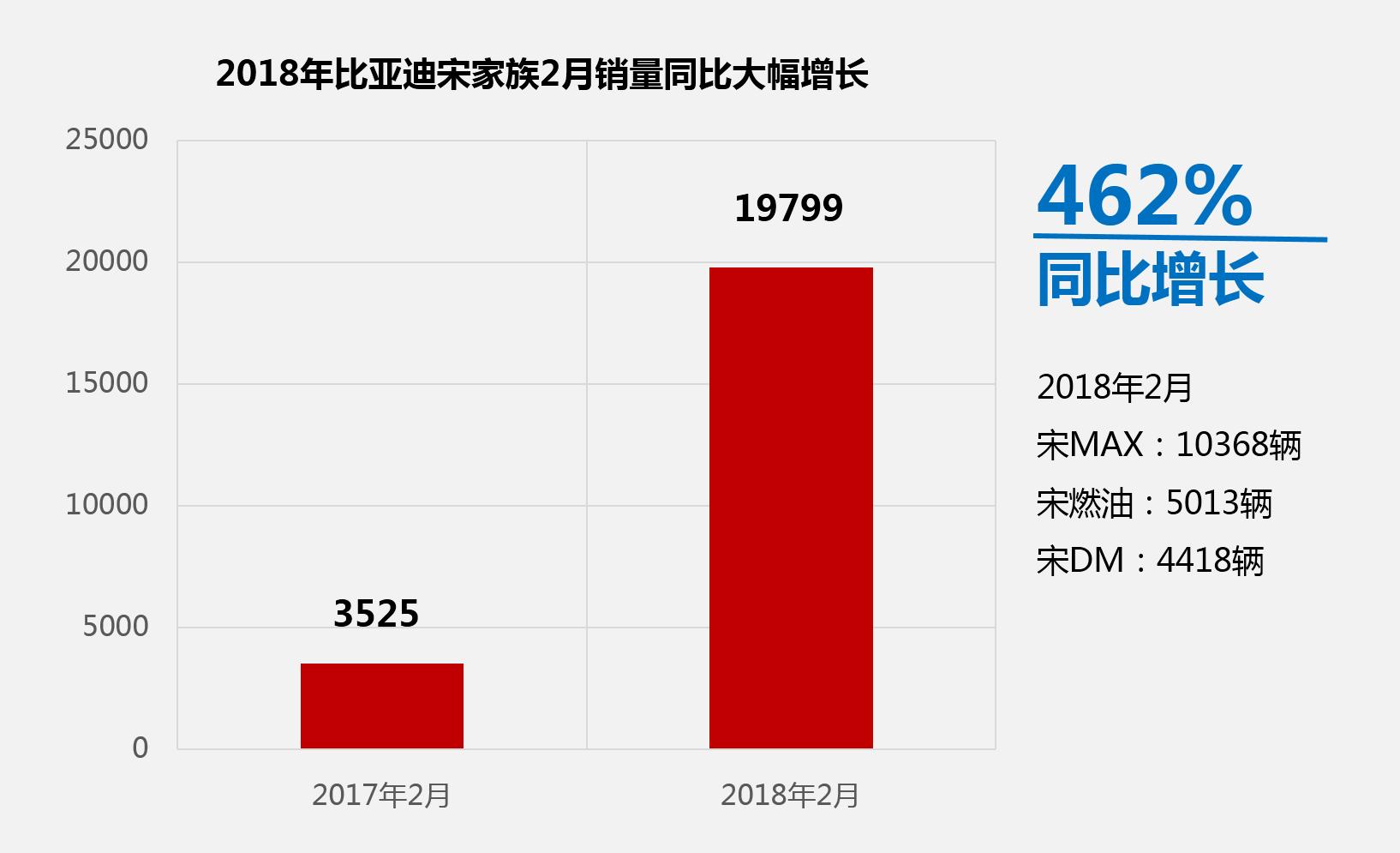 比亚迪宋家族迎开门红 2月同比增长462%
