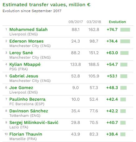 五大联赛身价涨幅榜:萨拉赫领跑 保利尼奥成唯一80后
