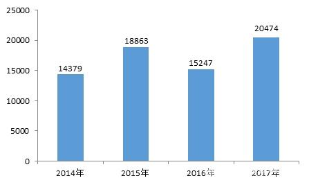 中消协发布2017全国汽车产品投诉情况分析