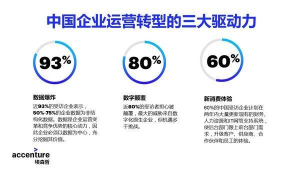 埃森哲和HfS联合研究:智能运营有助中国企业应对数字颠覆