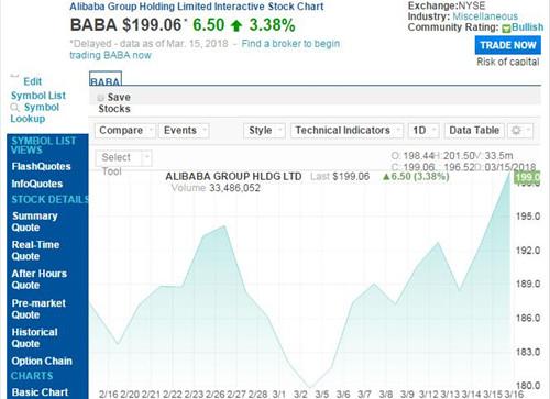 市值重回5000亿美元 阿里股价上涨3.38%