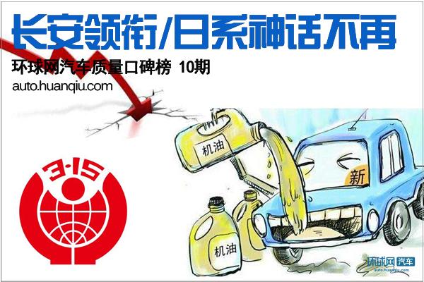 环球网汽车质量口碑榜10期:长安领衔/日系神话不在