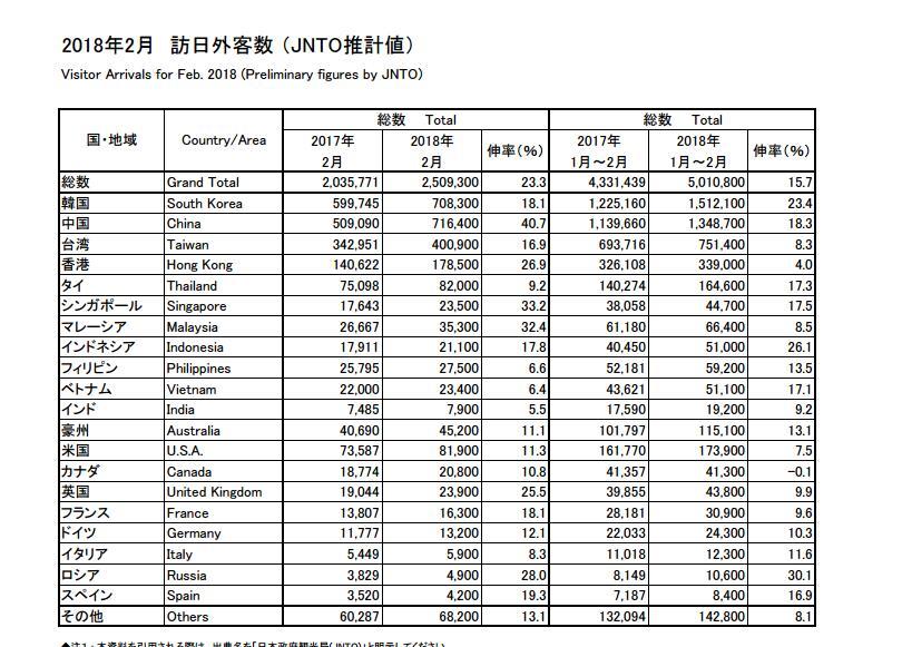 日观光局:近72万中国大陆游客春节期间赴日游玩 同比去年增加40%