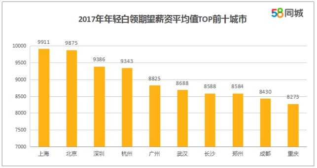 58同城发布中国年轻白领就业报告:新一线城市成新宠