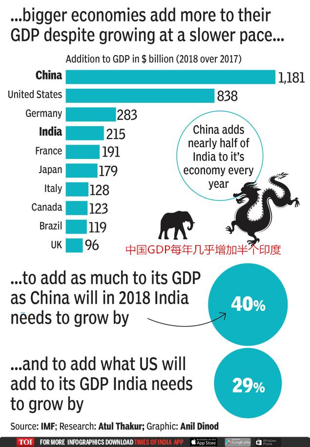 GDP要涨40%才能追上中国年增的6.5%!这结果,印媒自己已算出!