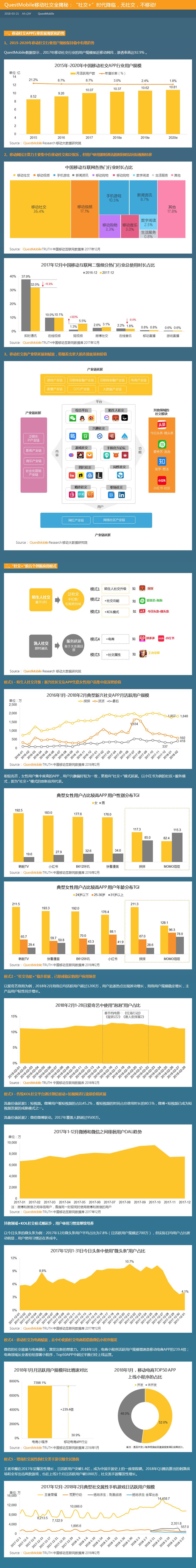 """QuestMobile 移动社交全揭秘:""""社交+""""时代降临,无社交,不移动"""