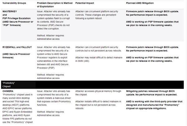 AMD回应安全漏洞:将在未来数周内完全修复