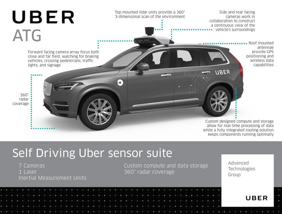 揭秘Uber无人驾驶系统 至少有四种方法发现行人