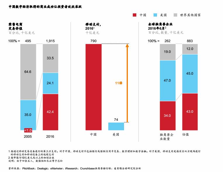 """中国金融科技独角兽领跑全球  """"数字化""""成标签"""