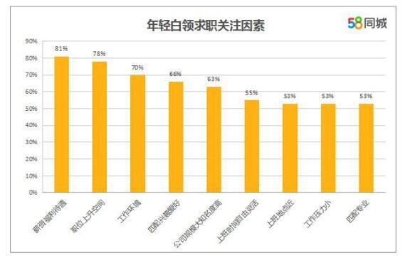 58同城年轻白领就业报告:年轻白领成市场求职主力军