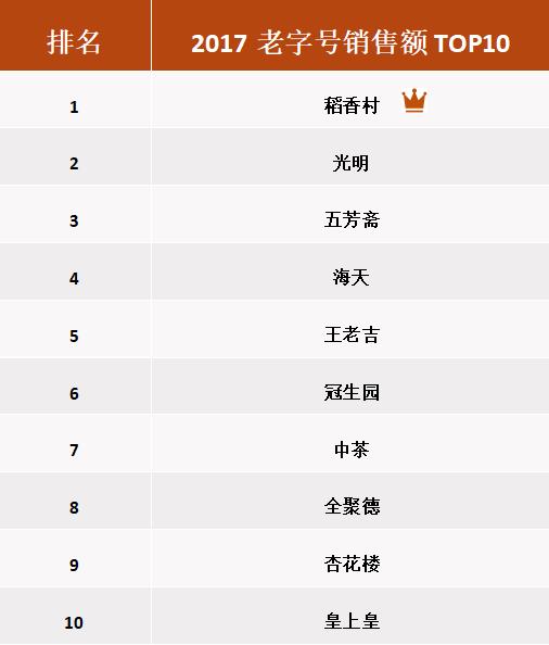 以京东为代表电商平台成中华老字号销售增速最快渠道