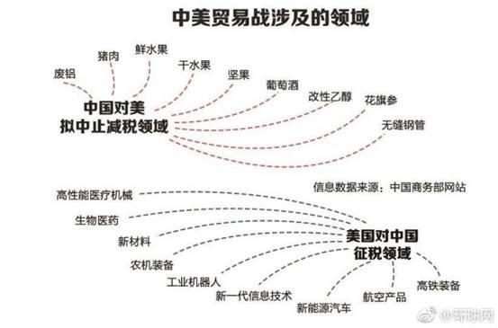 这张图火了!农业国美国向工业国中国发起挑战了!