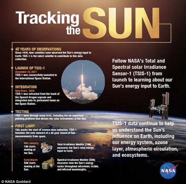 国际空间站将启用新装备 如向日葵般追踪探测太阳