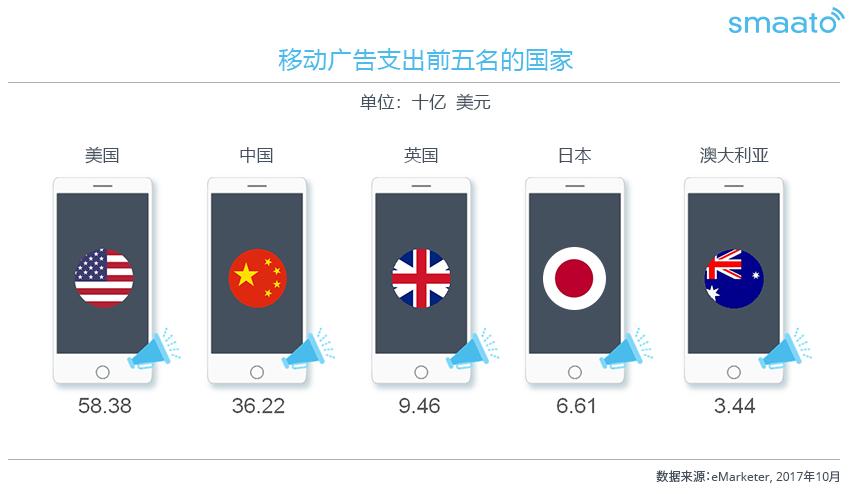Smaato联手Adbug 促建中国移动广告安全环境