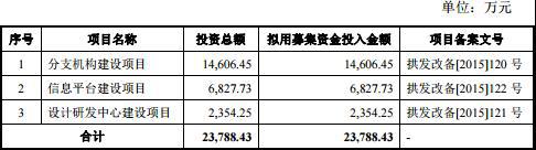 汉嘉设计业绩连降三年 1年以上应收账款是净利近3倍