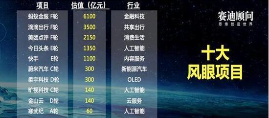 """赛迪发布""""2018十大风眼项目"""" 旷视科技Face++入选"""