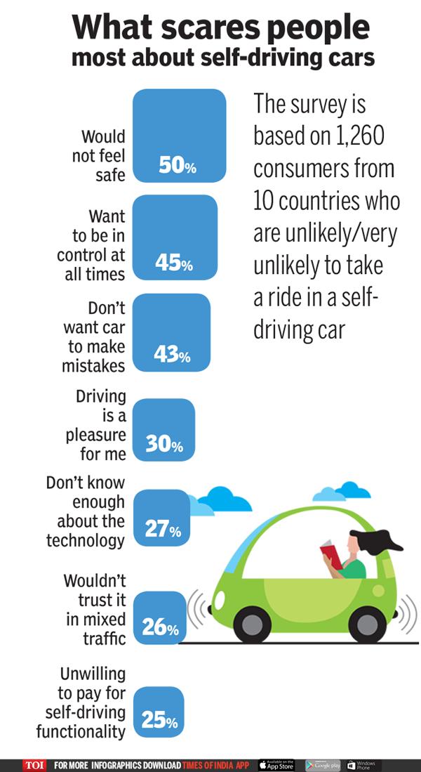 外媒调查:谈到无人驾驶汽车 人们为何望而却步?